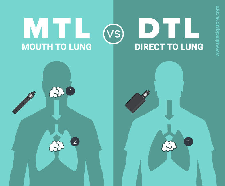 RDL Vaping: Is it the future?