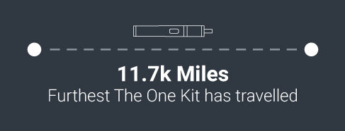 11.17k furthest the one kit travelled