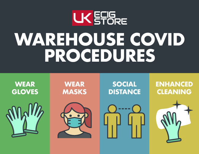 Warehouse Covid Procedures Chart