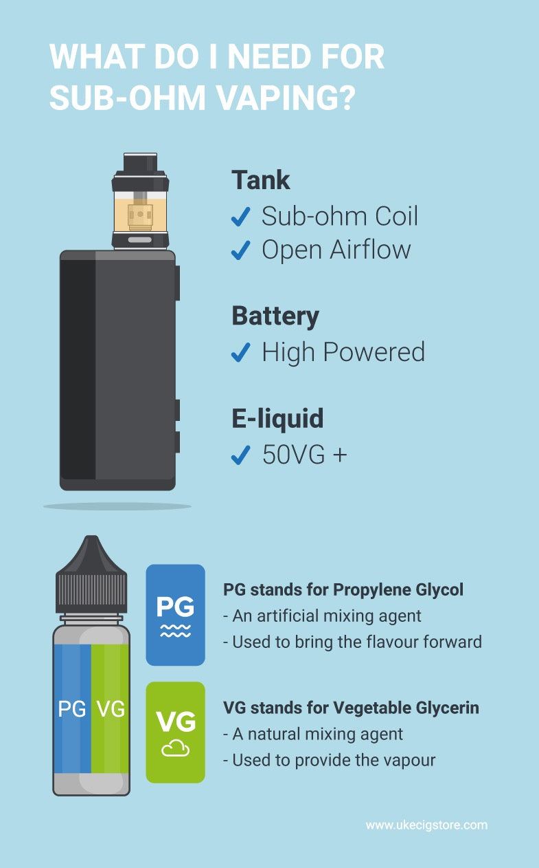 Beginner Guide to Sub Ohm Vaping