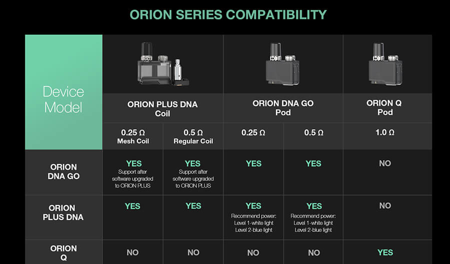 Compatible coils for the Lost Vape Orion Plus DNA Pod Kit