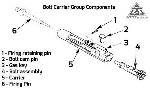 Best Ar15 Bolt Carrier Groups Ar 15 Accessories At3 Tactical