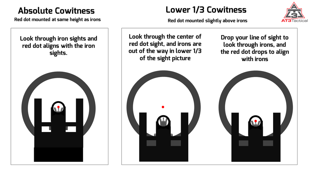 Absolute Vs Lower 13 Cowitness Best Setup For Ar15 At3 Tactical