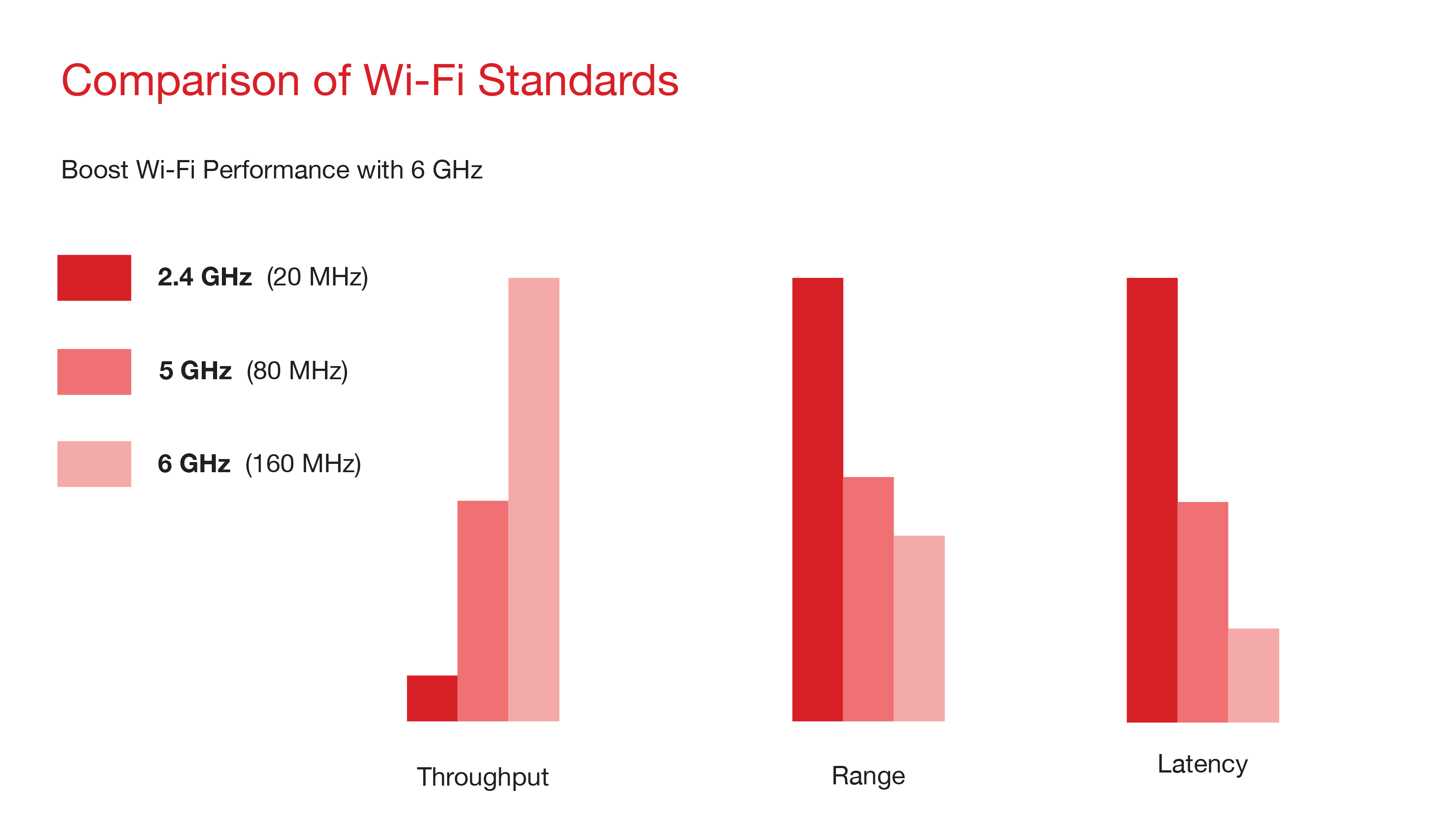 Comparing Wi-Fi standards