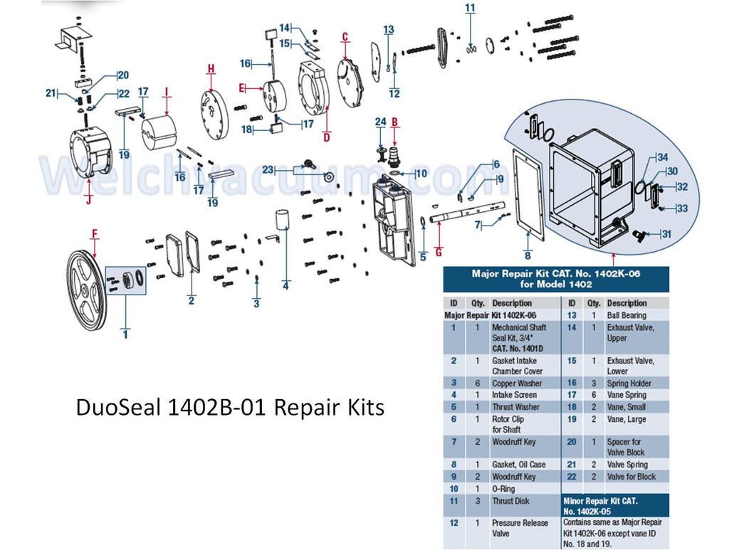 Minor Repair Kit For Duoseal Pumps 1402  1405 With
