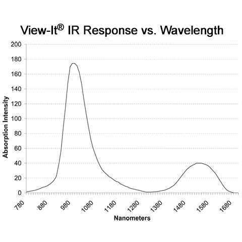 View-It Response vs. Laser Wavelength