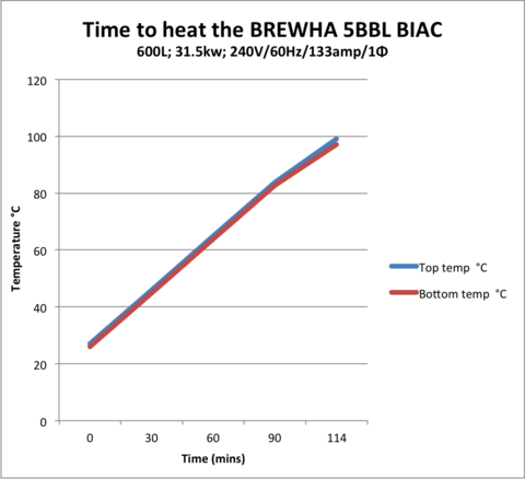 Heating and chilling methods for the 5BBL BIAC