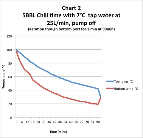 Reducing time to chill wort
