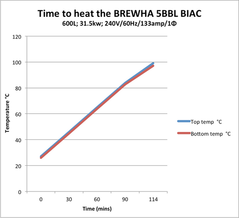 Heating time in the BREWHA BIAC