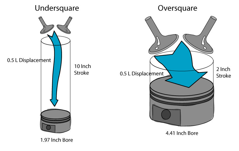Undersquare vs oversquare engine