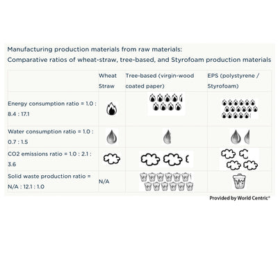 graphic and chart of manufacturing production materials from raw materials