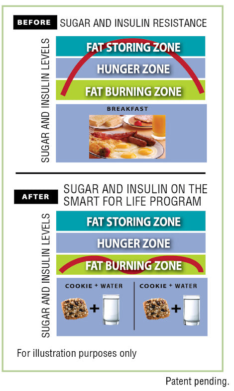 Smart for Life Insulin Chart