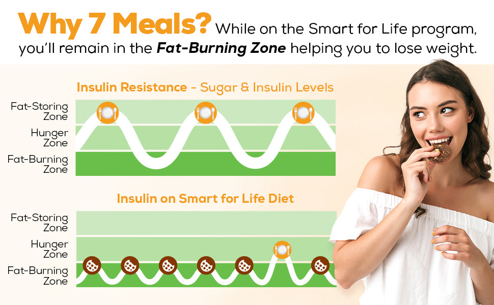 Smart for Life Diet Keeps You in the Fat-Burning Zone