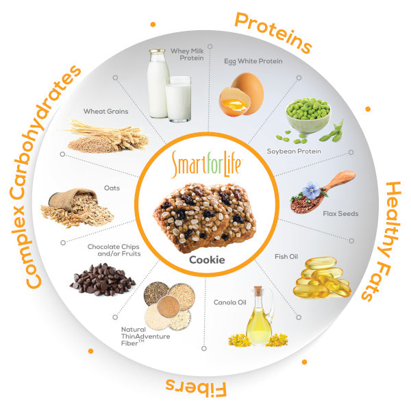 Smart for Life Food Plate