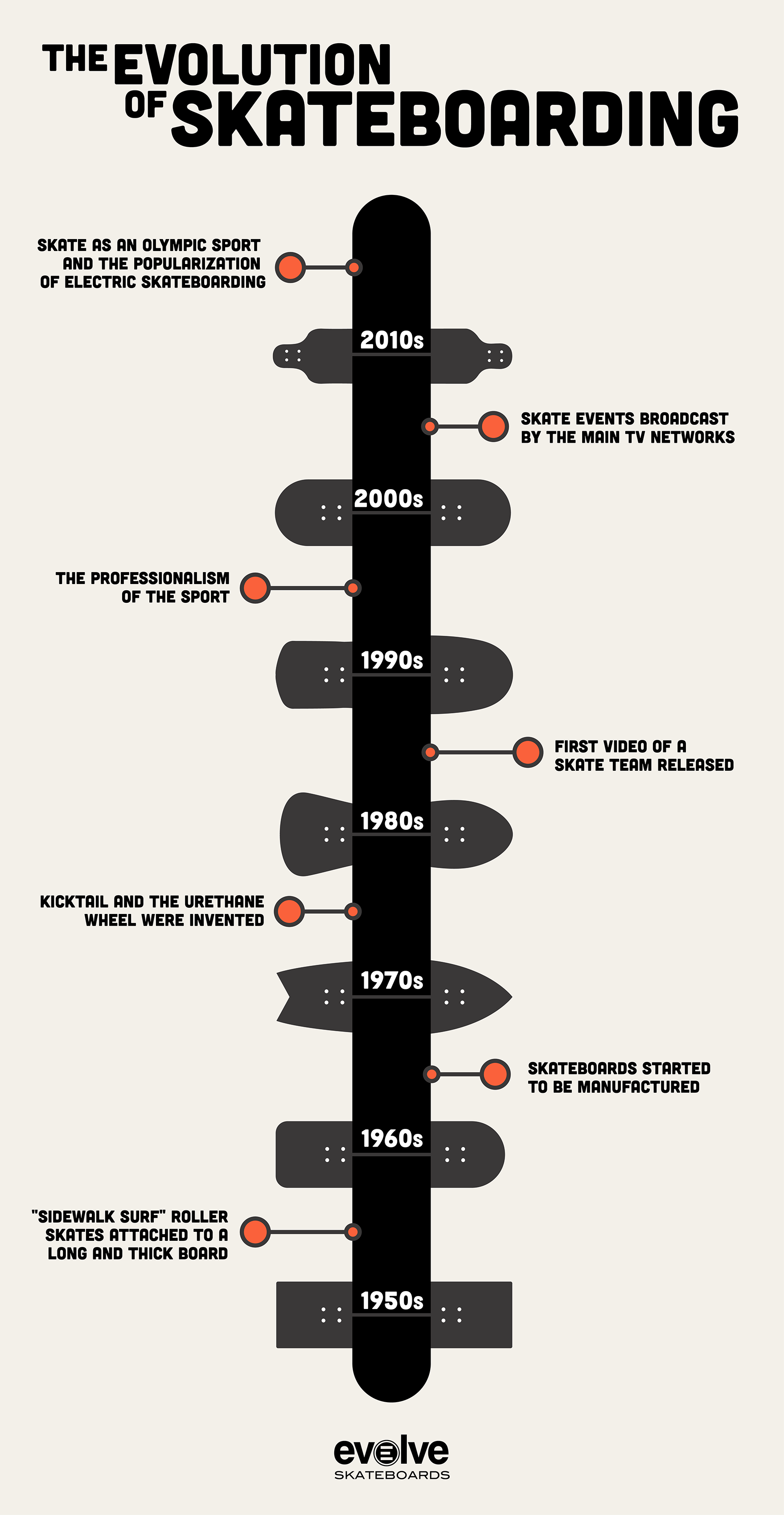 infographic about evolution of skateboarding
