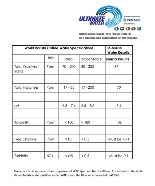 Water Test Results are in for the 2019 National Coffee