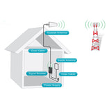 TDICALL Dual Band Signal Booster | 900MHz 1800MHz Mobile Phone Signal Booster | Mobile Repeater