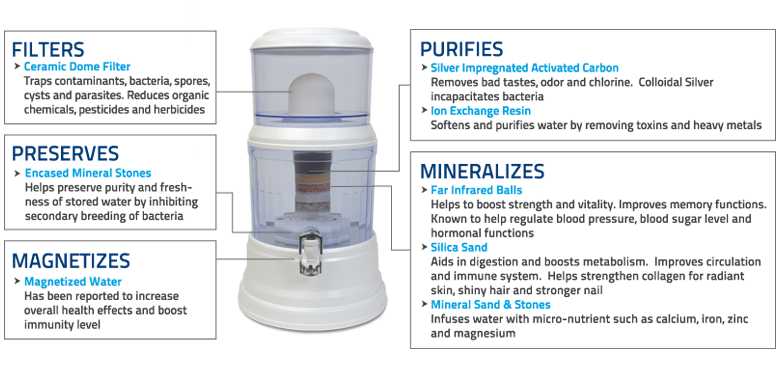benchtop water cooler with its functions