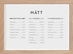 Brittish, American and Swedish measurements, in Swedish - Mini Print