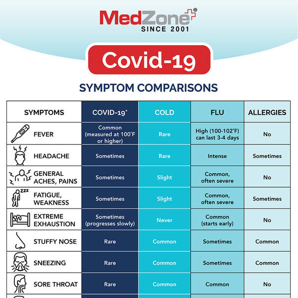 Comparing Symptoms of COVID 19, Cold, Flu, and Allergies