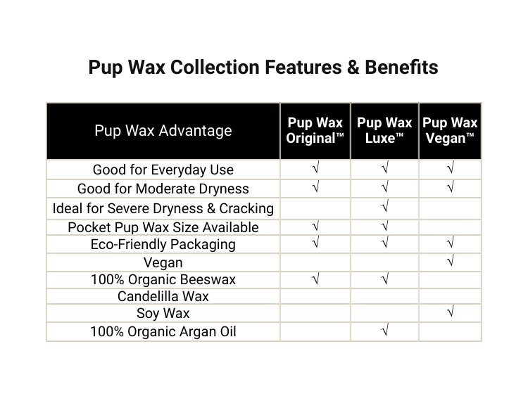 Pup Wax healing moisturizing and soothing features and benefits