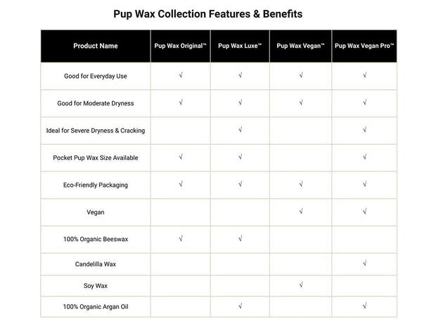 Pup Wax Vegan Pro Dog Nose Balm and Paw Wax - Pup Wax dog paw wax and dry dog nose balm