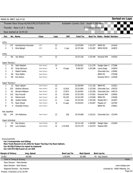 NASA CMC Autobahn Race 2 Results