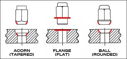 Type of Lug Nuts