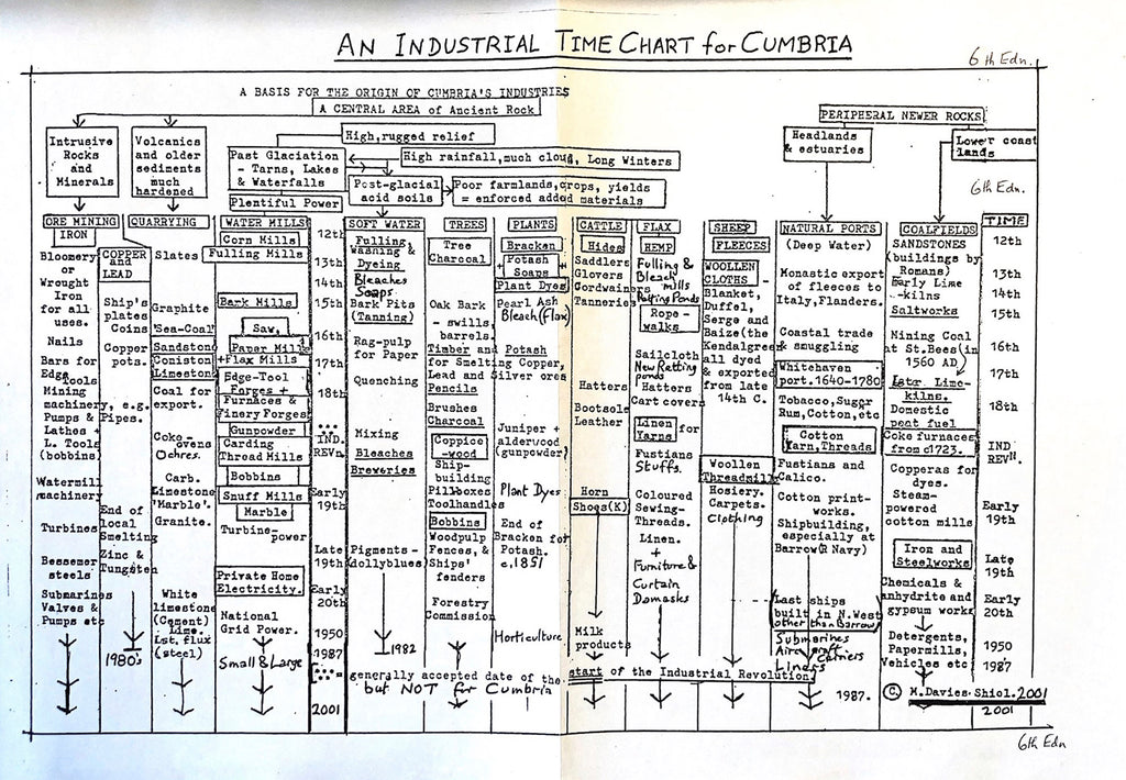 An illustration of an industrial time chart for Cumbria
