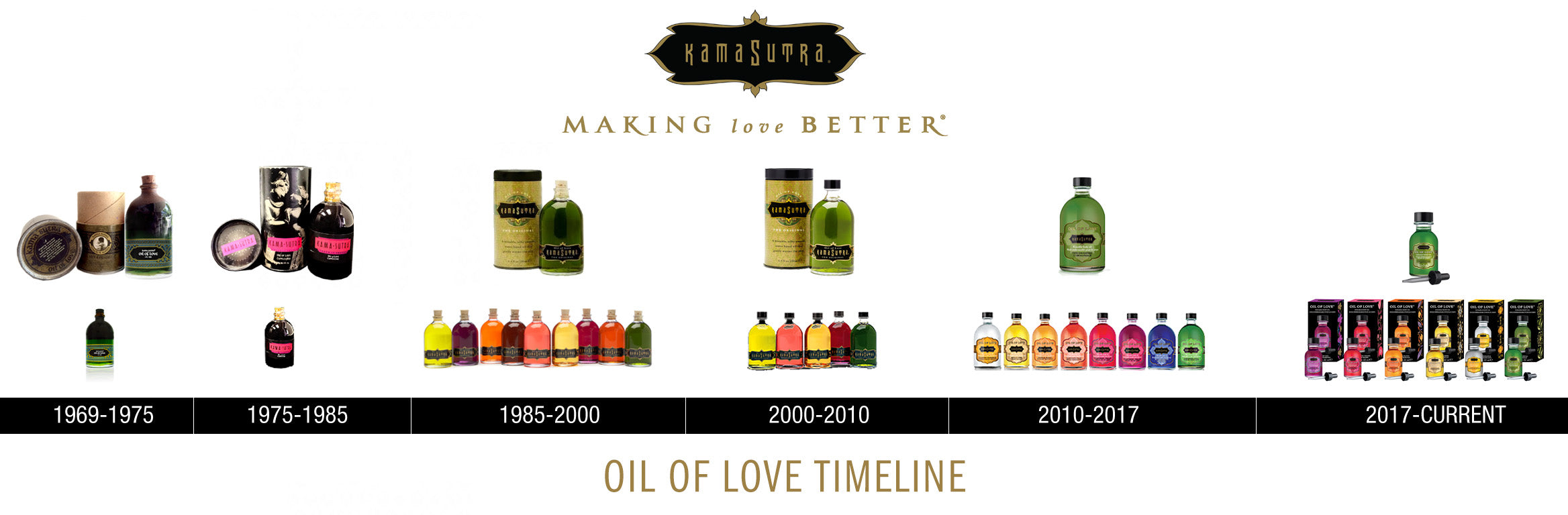 OUR PRODUCT TIMELINE