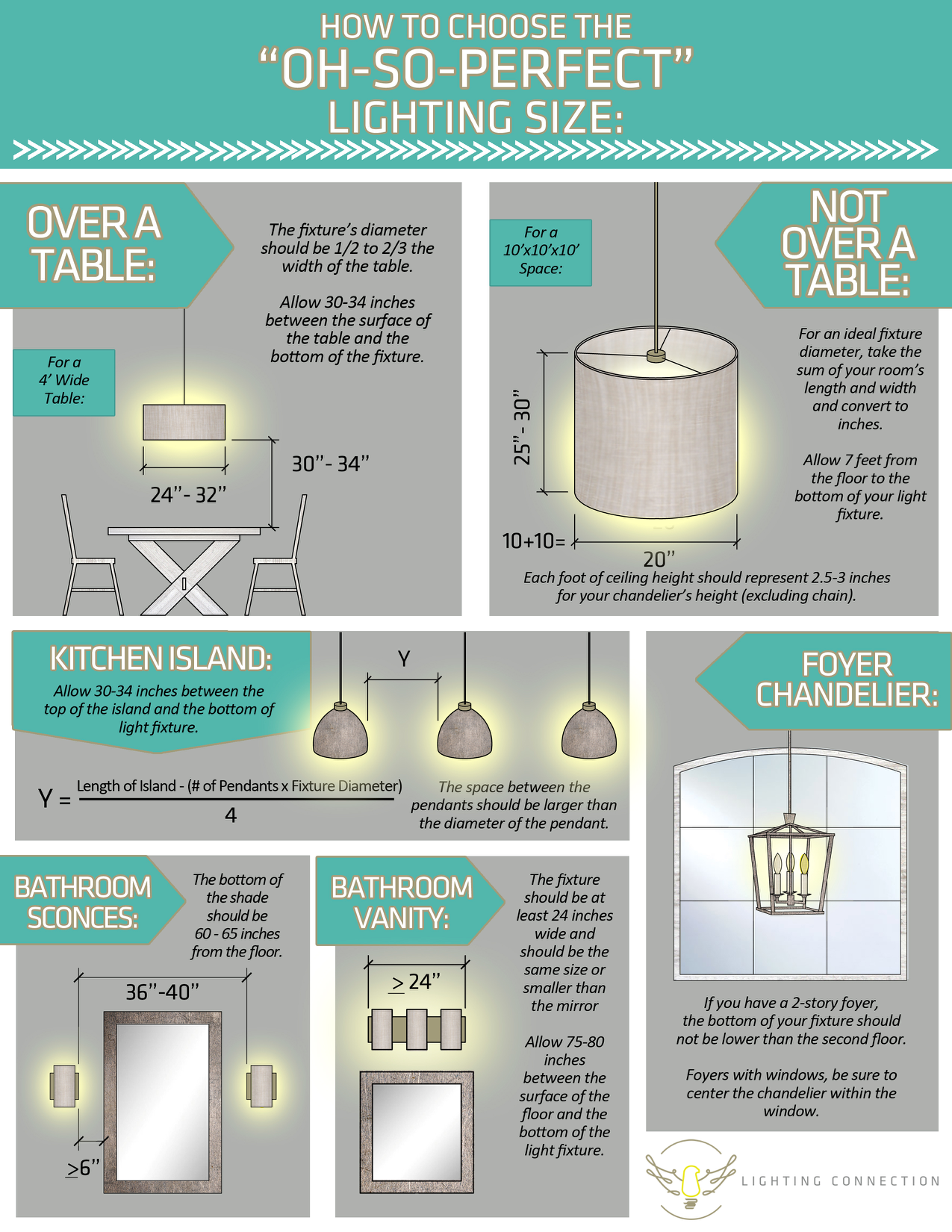 Lighting Size Guide Chandelier Sizing Help : Lighting Connection