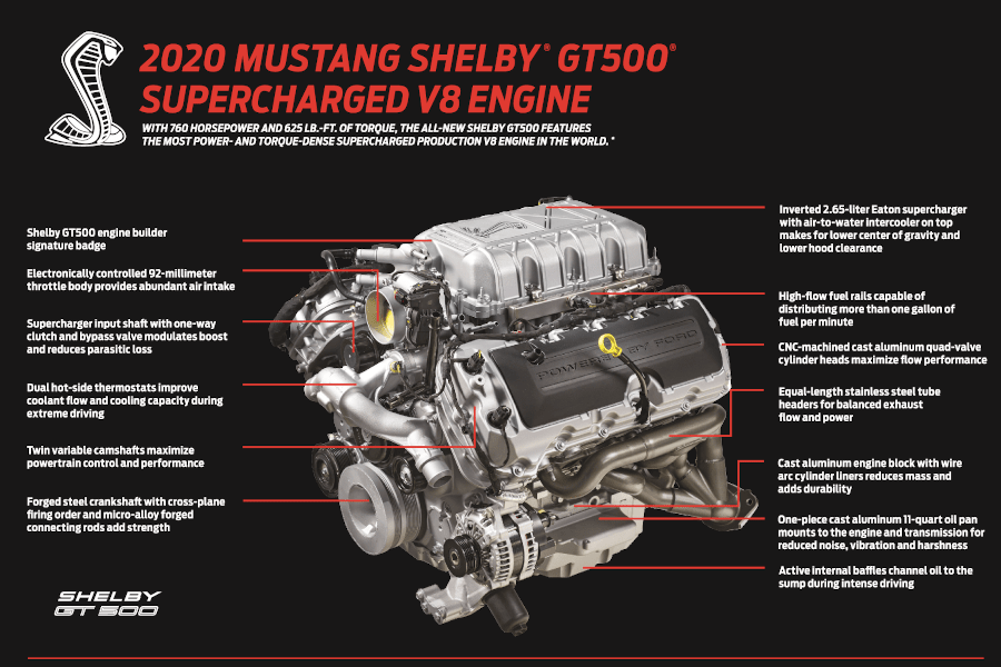 2020 Shelby GT500 Engine Diagram
