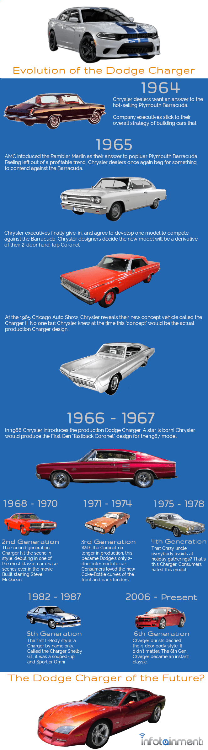 The Evolution of the Dodge Charger in Pictures - Infotainment.com