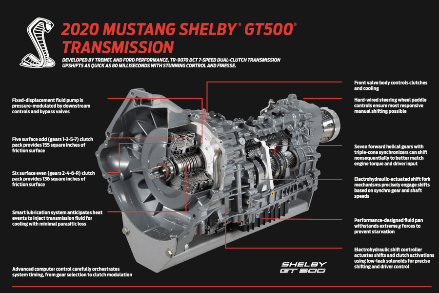 2020 Shelby GT500 Transmission Diagram