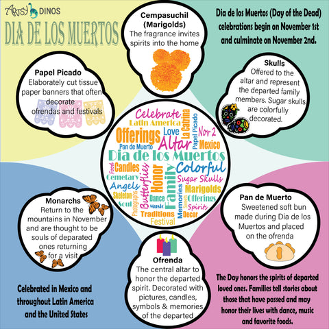 Dia de los muertos infographic for children