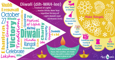 Diwali infographic for kids