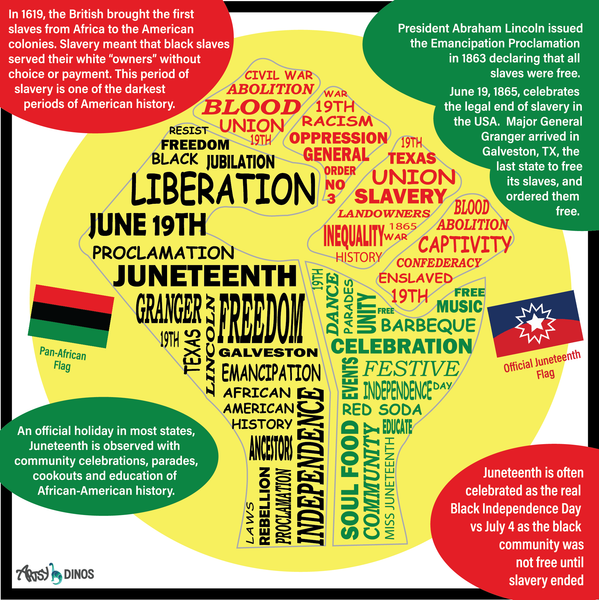 Juneteenth infographic for children, what is juneteenth infographic for school