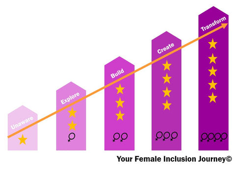 Shesfreetobe Your Female Inclusion Journey (C)