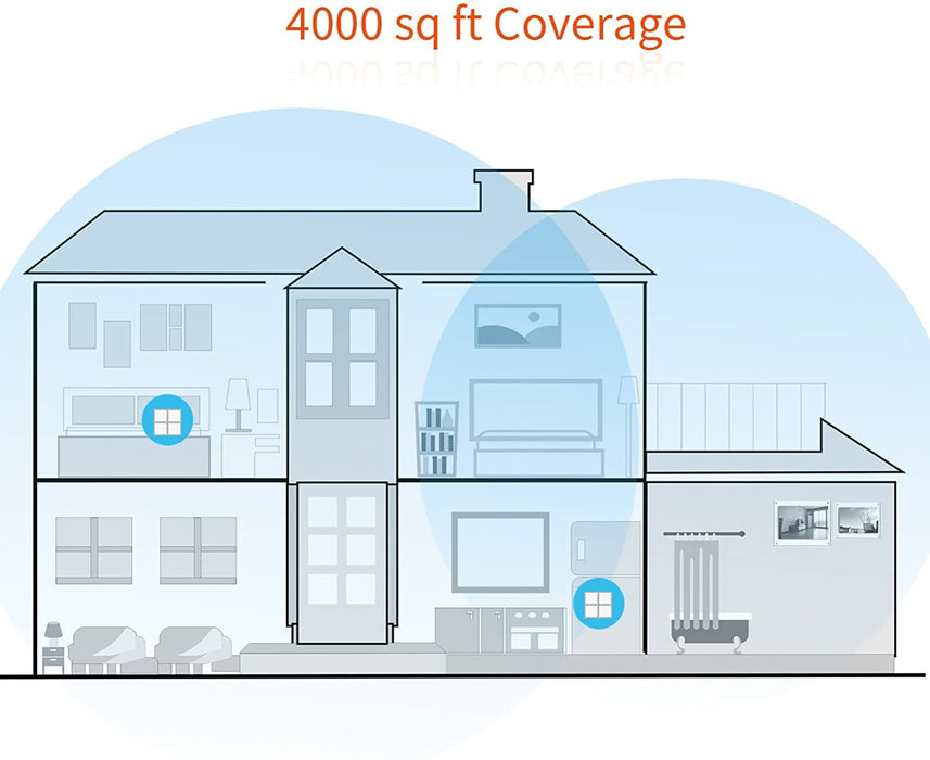 Tenda Nova MW6-2 Whole Home Mesh Wi-Fi System; Get Rid of Wi-Fi Dead Zones 4000sq² Wi-Fi Coverage, Two Gigabit Network Ports, App Control, Easy Set Up