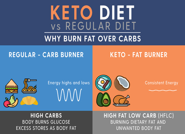 Keto vs regular diet