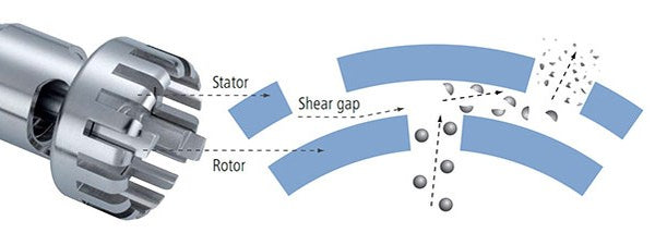 Diagram of a rotor-stator homogenizer disperser.
