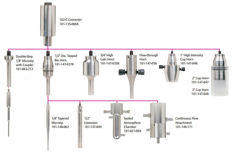 Sonifier® horn attachment guide