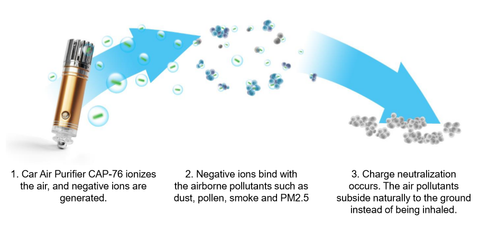 How does car air purifier works?