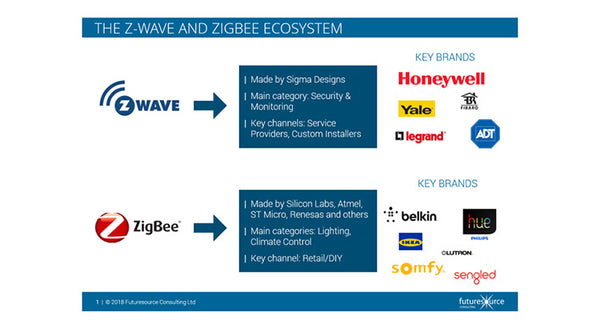 ZigBee and Zwave devices