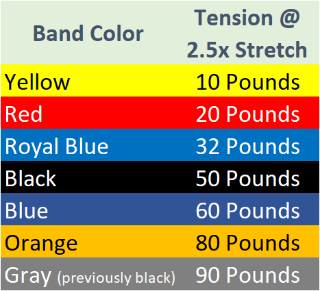 Gorilla Bow Band Tension Chart