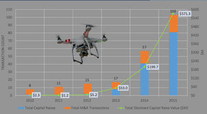 Drone Market Transactions for 2015