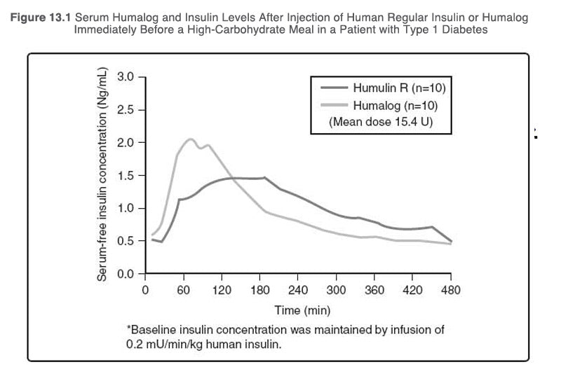 Serum Humalog and Insulin Levels After Injection of Human Regular Insulin or Humalog Immediately Before a High-Carbohydrate Meal in a Patient with Type 1 Diabetes