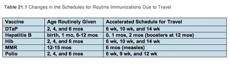 Changes in the Schedules for Routine Immunizations Due to Travel