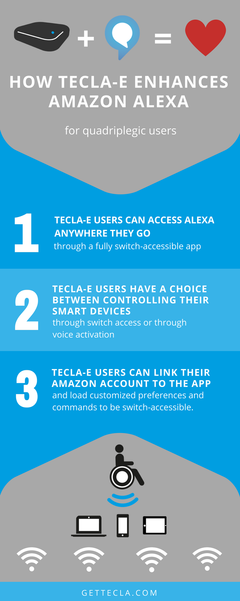 Graphic: how tecla-e enhances Amazon Alexa for quadriplegic users. 1 TECLA-E USERS CAN ACCESS ALEXA ANYWHERE THEY GO THROUGH A FULLY SWITCH-ACCESSIBLE APP, 2 TECLA-E USERS CAN HAVE A CHOICE BETWEEN CONTROLLING THEIR SMART DEVICES THROUGH SWITCH ACCESS OR THROUGH VOICE ACTIVATION, 3 TECLA-E USERS CAN LINK THEIR AMAZON ACCOUNT TO THE APP AND LOAD CUSTOMIZED PREFERENCES AND COMMANDS TO BE SWITCH-ACCESSIBLE.