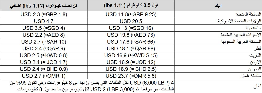 Shipping Rates Table